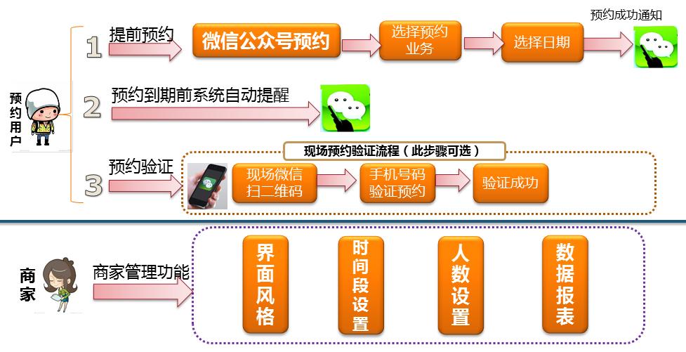 微信预约功能介绍
