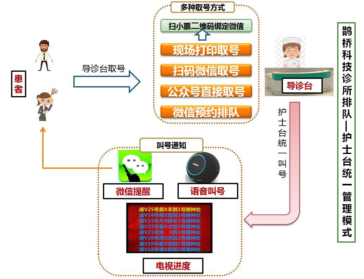 诊所排队--护士台统一管理模式