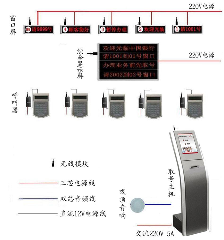 无线叫号系统基础硬件
