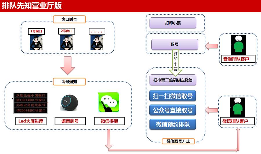 鹊桥科技微信排队叫号